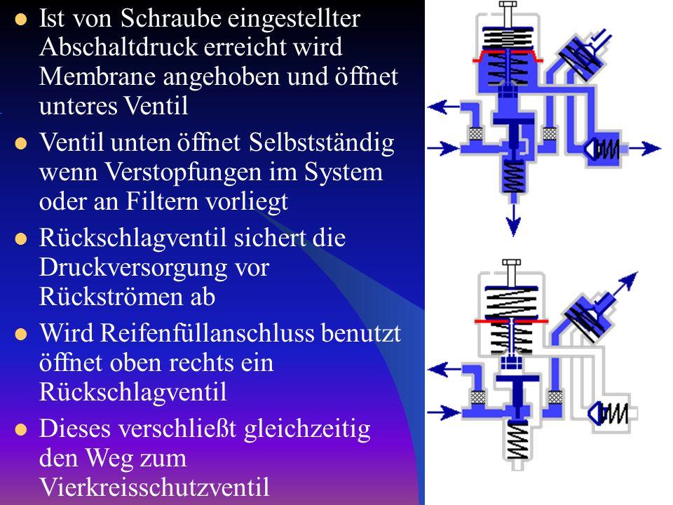 Ist von Schraube eingestellter Abschaltdruck erreicht wird Membrane angehoben und öffnet unteres Ventil
