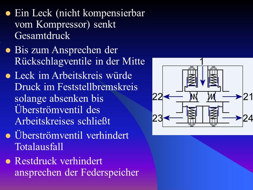 Ein Leck (nicht kompensierbar vom Kompressor) senkt Gesamtdruck