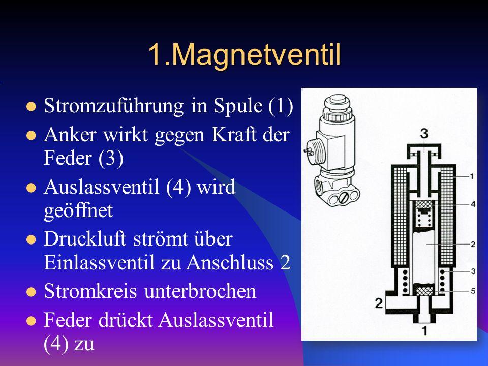 1.Magnetventil Stromzuführung in Spule (1)