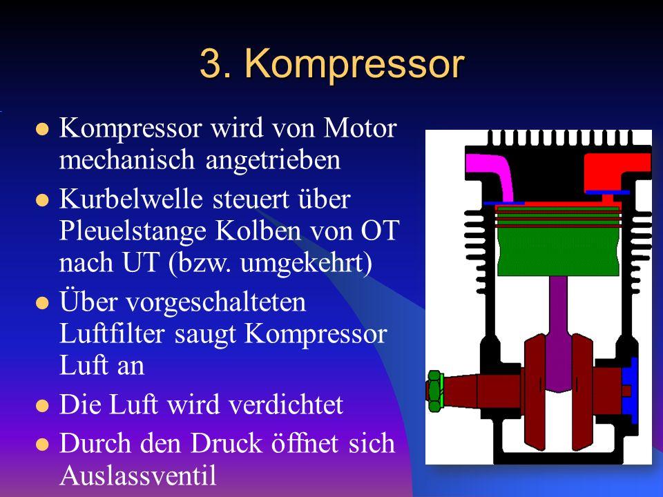 3. Kompressor Kompressor wird von Motor mechanisch angetrieben