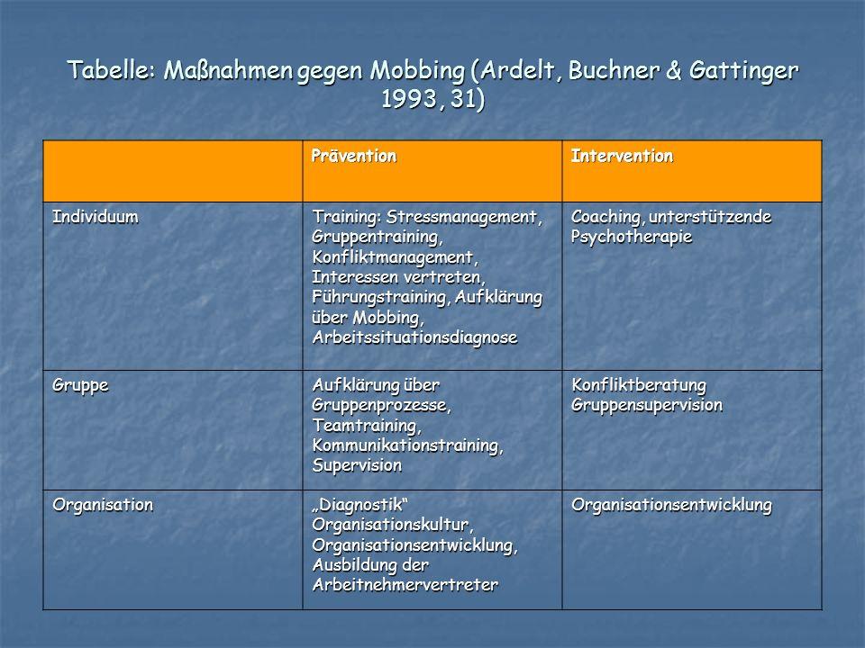 Tabelle: Maßnahmen gegen Mobbing (Ardelt, Buchner & Gattinger 1993, 31)