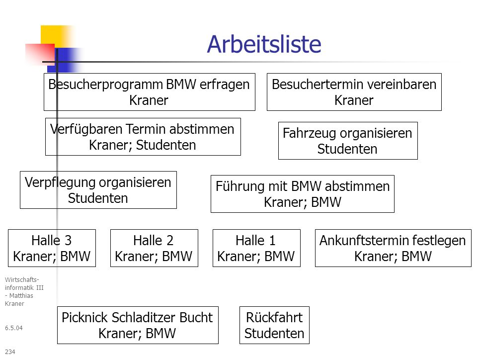 Arbeitsliste Besucherprogramm BMW erfragen Kraner
