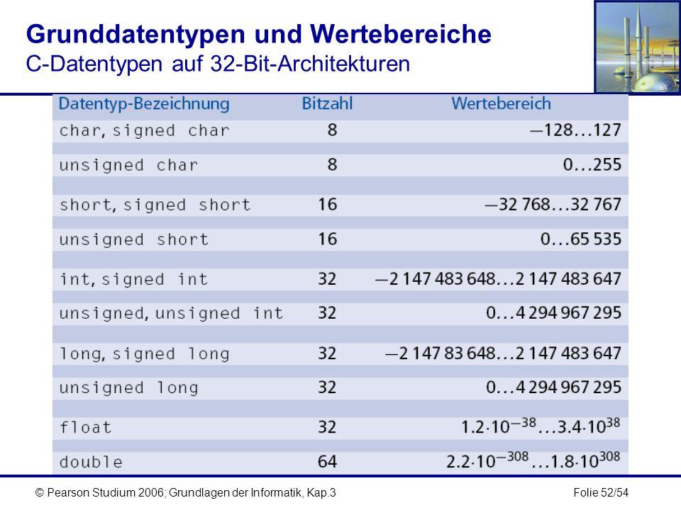 Grunddatentypen und Wertebereiche C-Datentypen auf 32-Bit-Architekturen