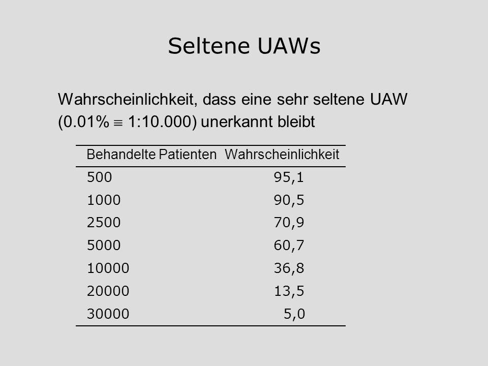 Seltene UAWs Wahrscheinlichkeit, dass eine sehr seltene UAW (0.01%  1:10.000) unerkannt bleibt. Behandelte Patienten Wahrscheinlichkeit.