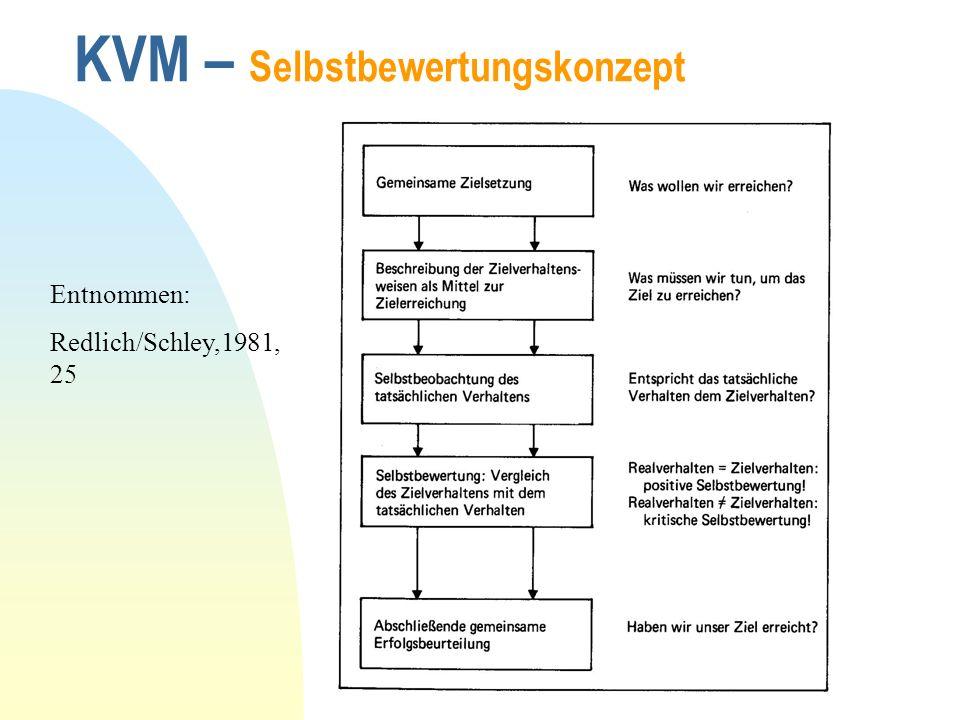KVM – Selbstbewertungskonzept