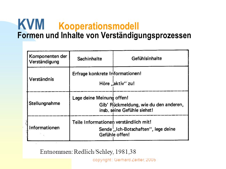 KVM Kooperationsmodell Formen und Inhalte von Verständigungsprozessen