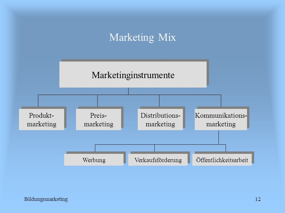 Marketing Mix Marketinginstrumente Kommunikations- marketing Produkt-