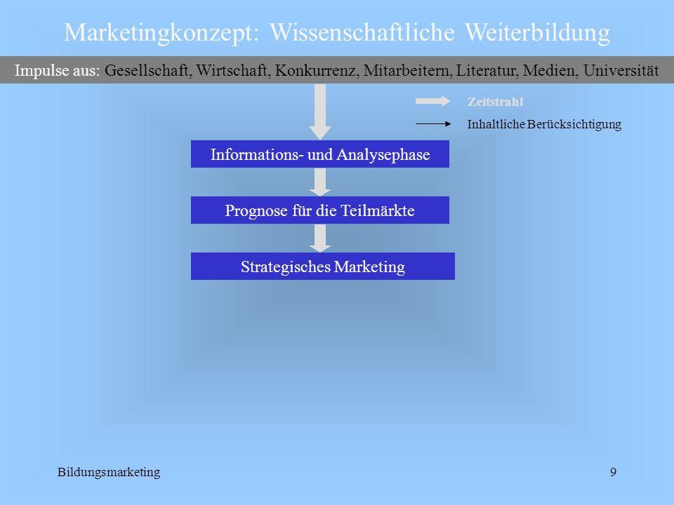 Marketingkonzept: Wissenschaftliche Weiterbildung
