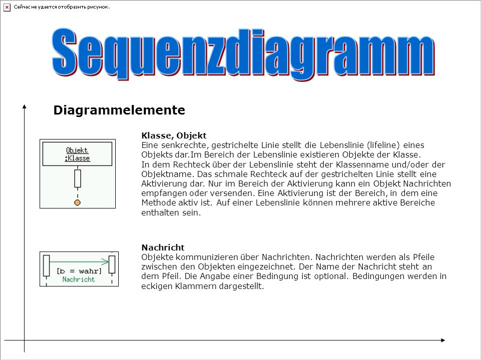 Sequenzdiagramm Diagrammelemente
