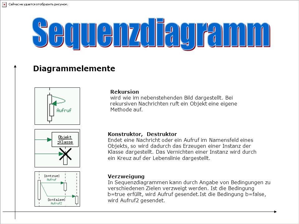 Sequenzdiagramm Diagrammelemente