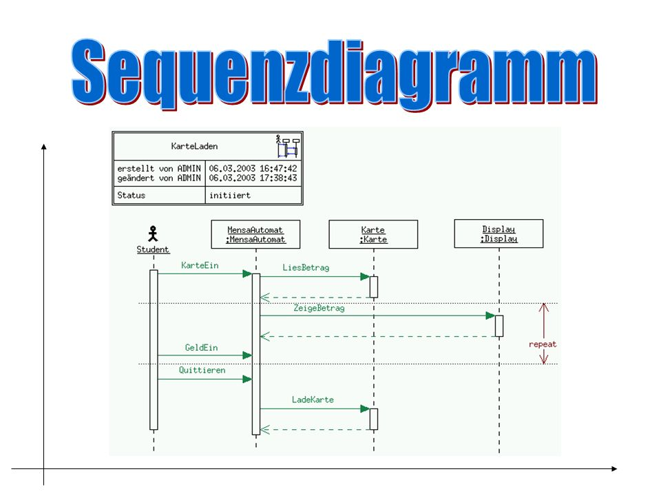 Sequenzdiagramm