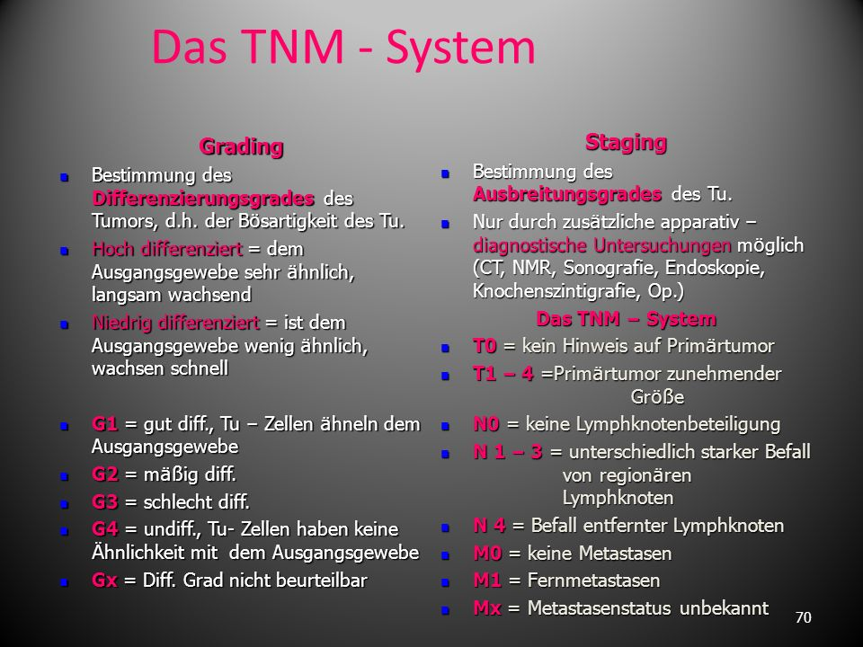 Das TNM - System Staging Grading