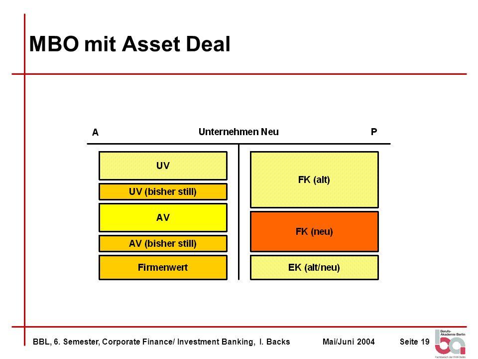MBO mit Asset Deal Unternehmen NEU kauft jeden Vermögensgegenstand einzeln aus Unternehmen ALT.