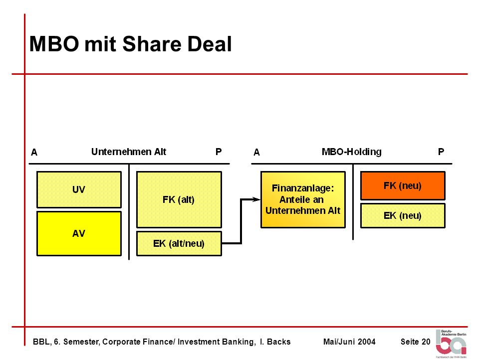 MBO mit Share Deal