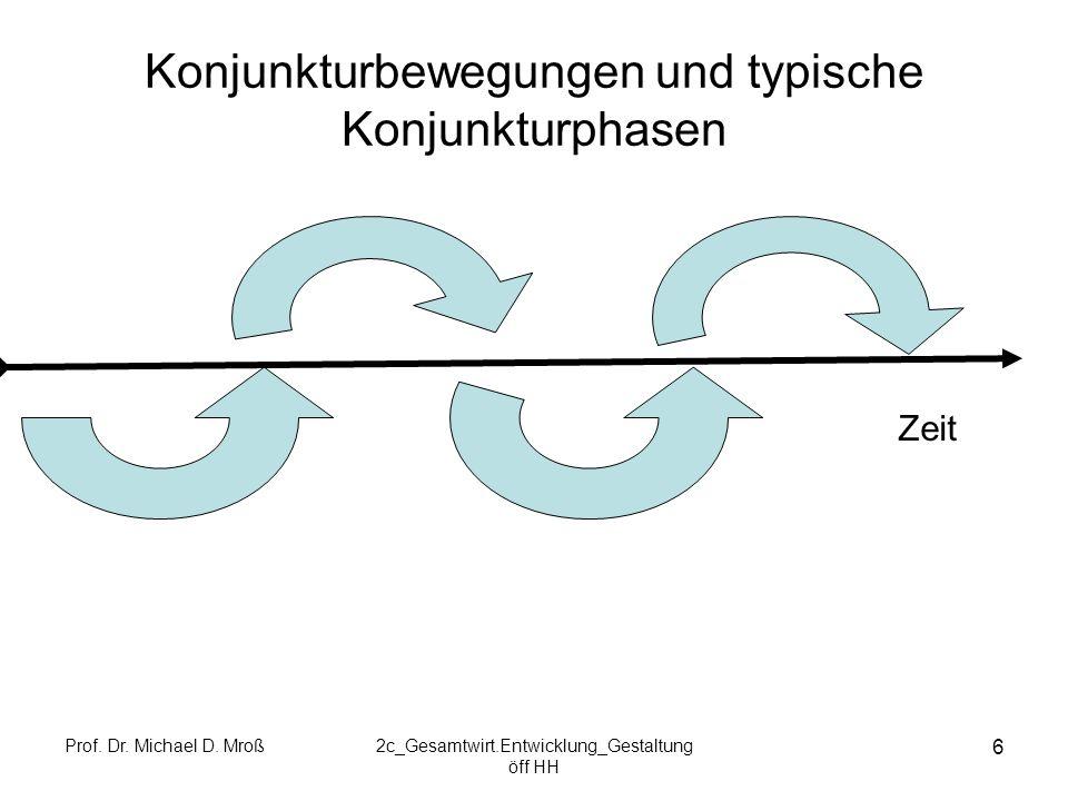 Konjunkturbewegungen und typische Konjunkturphasen