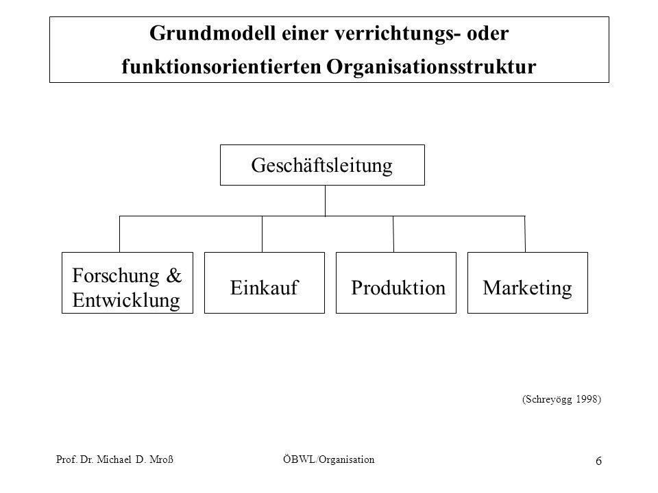 Grundmodell einer verrichtungs- oder funktionsorientierten Organisationsstruktur