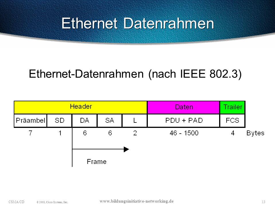 Ethernet Datenrahmen Ethernet-Datenrahmen (nach IEEE 802.3)