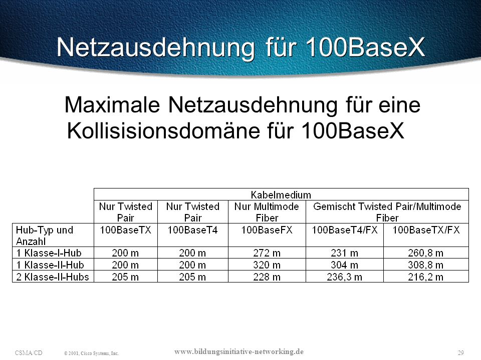 Netzausdehnung für 100BaseX