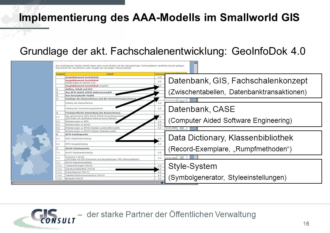 Implementierung des AAA-Modells im Smallworld GIS