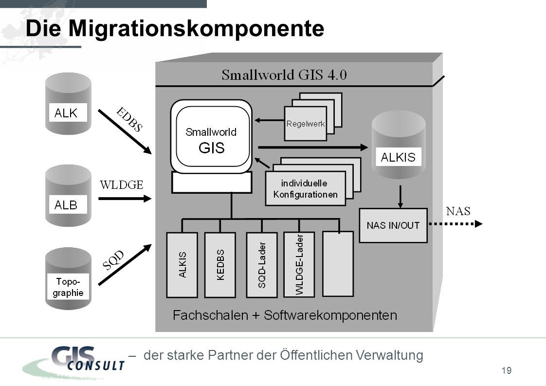 Die Migrationskomponente