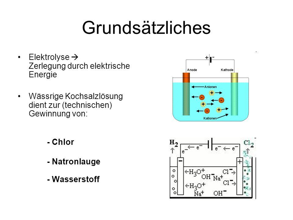 Grundsätzliches Elektrolyse  Zerlegung durch elektrische Energie