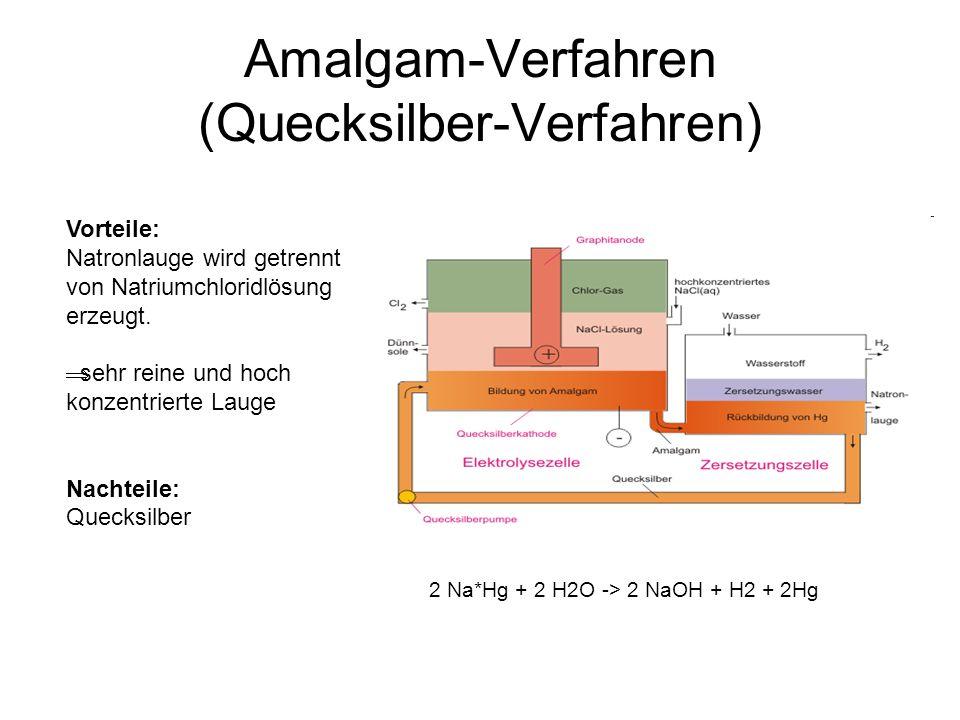 Amalgam-Verfahren (Quecksilber-Verfahren)