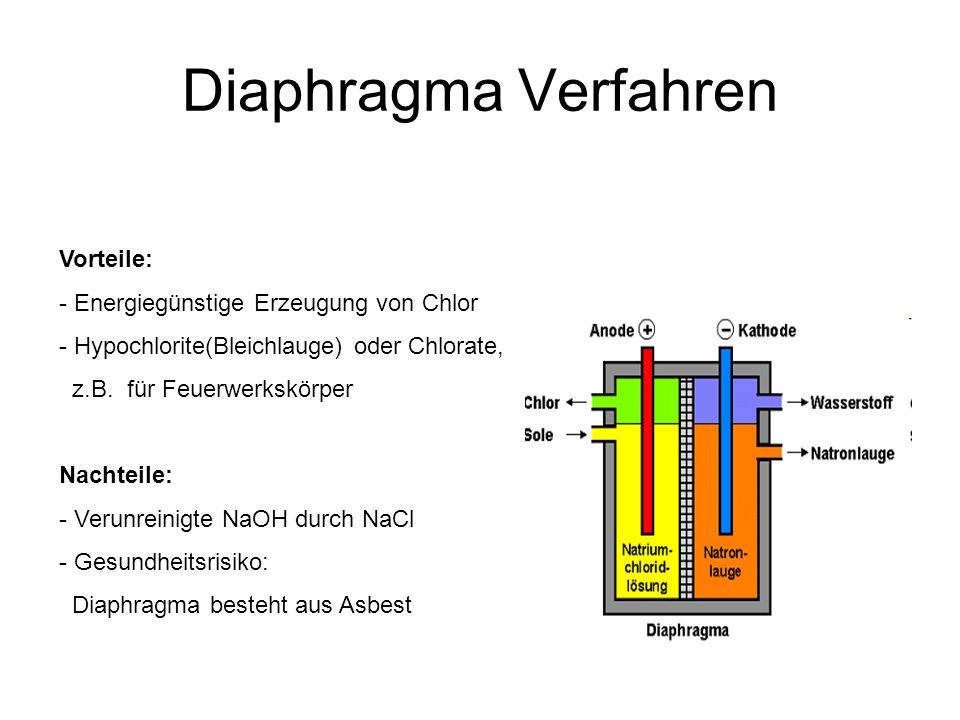 Diaphragma Verfahren Vorteile: Energiegünstige Erzeugung von Chlor