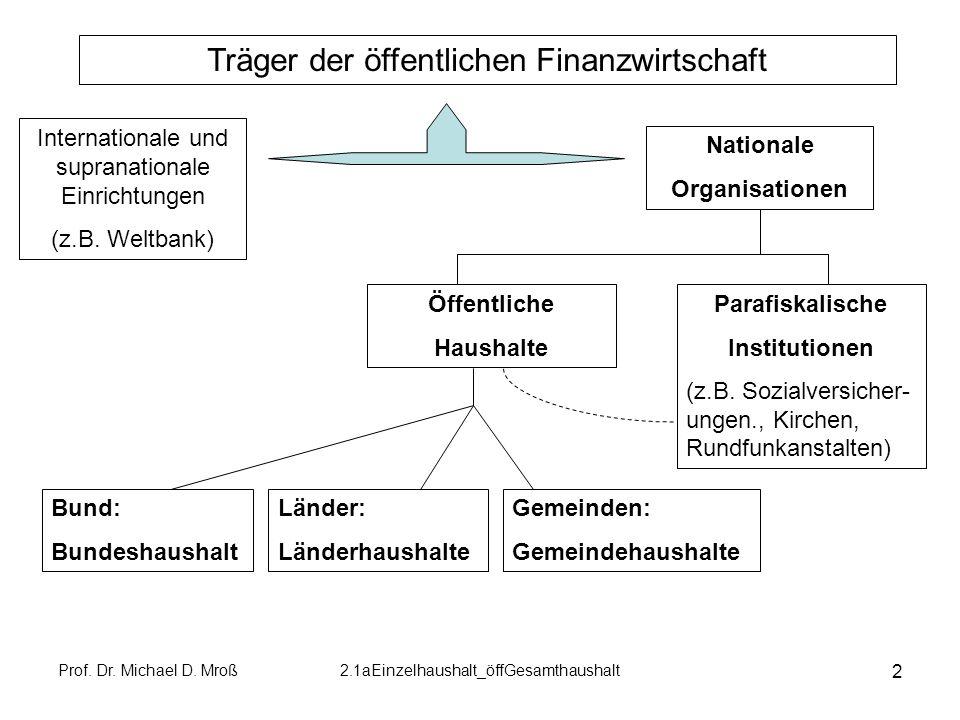 Träger der öffentlichen Finanzwirtschaft