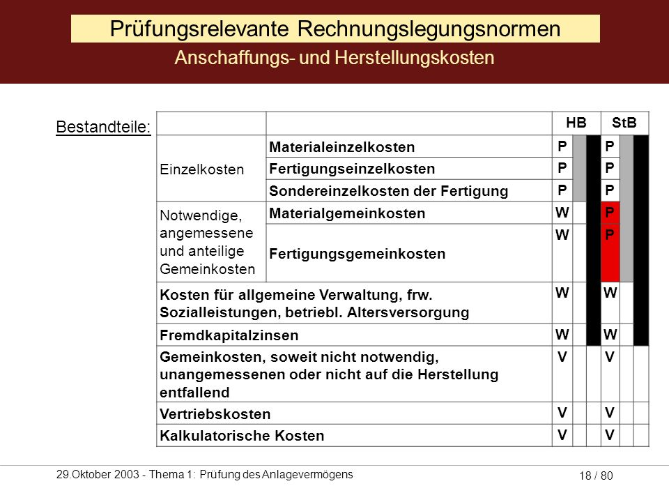 Prüfungsrelevante Rechnungslegungsnormen