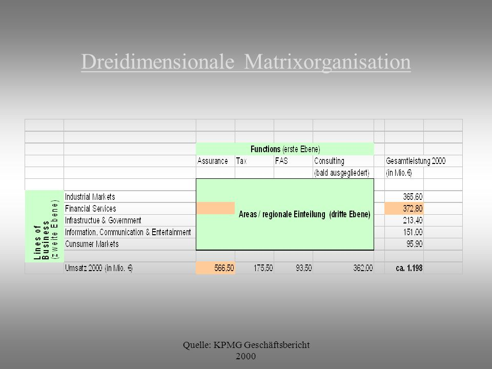 Dreidimensionale Matrixorganisation