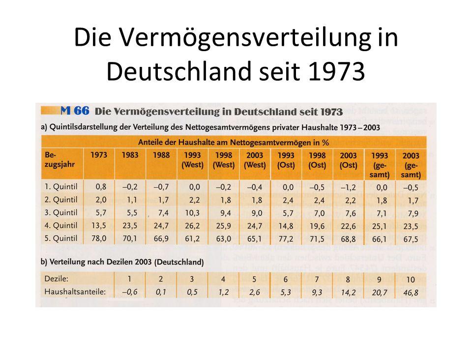 Die Vermögensverteilung in Deutschland seit 1973