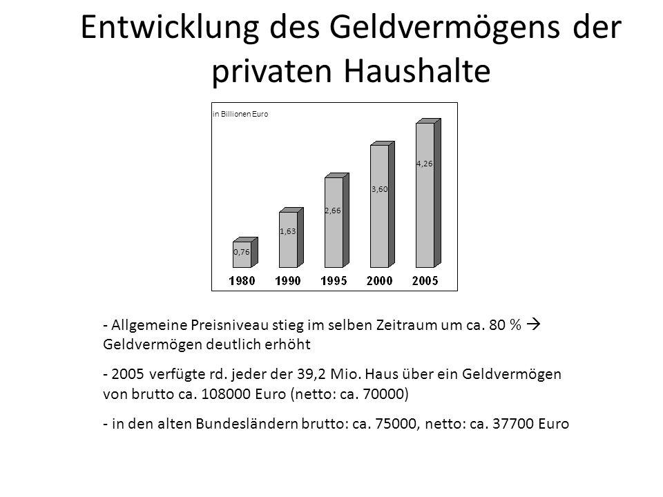 Entwicklung des Geldvermögens der privaten Haushalte