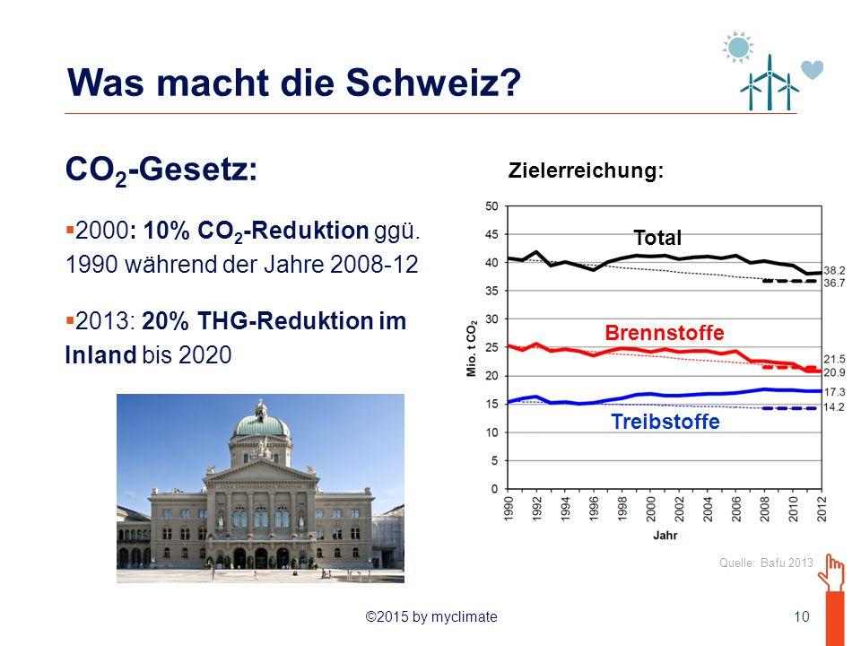 Was macht die Schweiz CO2-Gesetz: