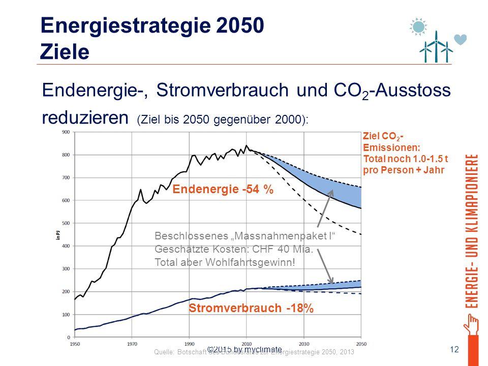 Energiestrategie 2050 Ziele
