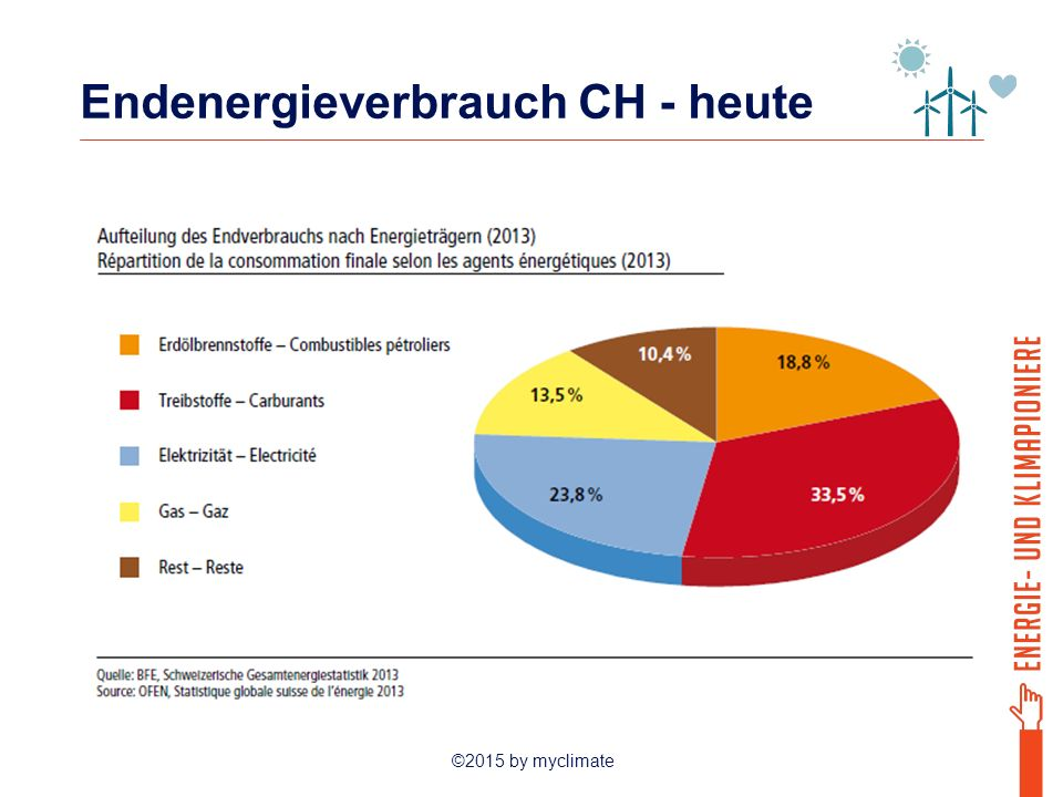 Endenergieverbrauch CH - heute