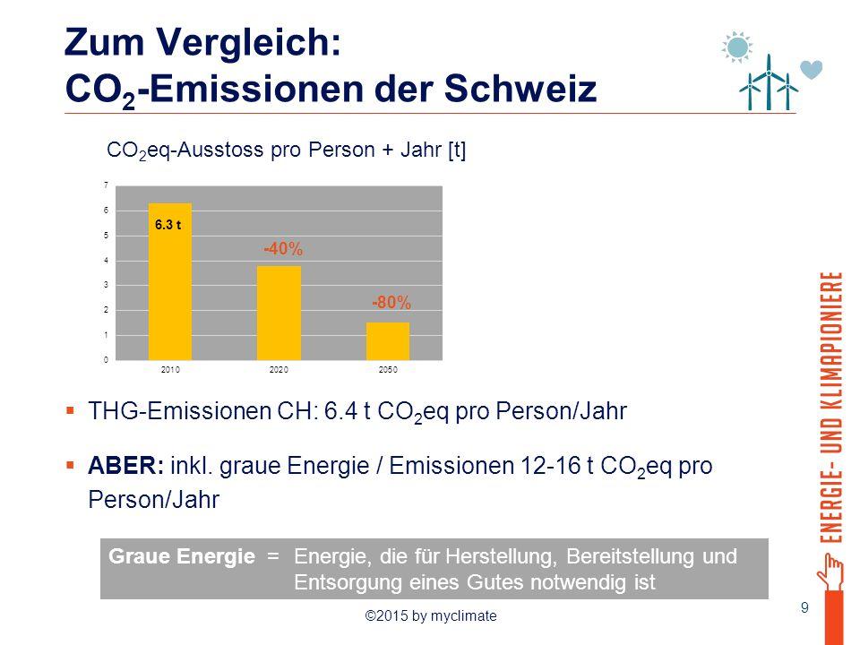 Zum Vergleich: CO2-Emissionen der Schweiz