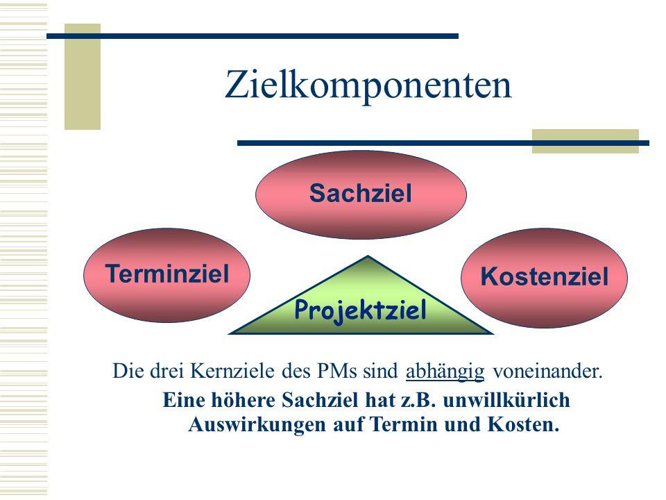 Die drei Kernziele des PMs sind abhängig voneinander.