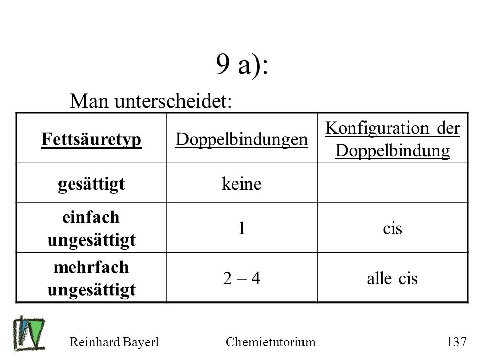 Konfiguration der Doppelbindung