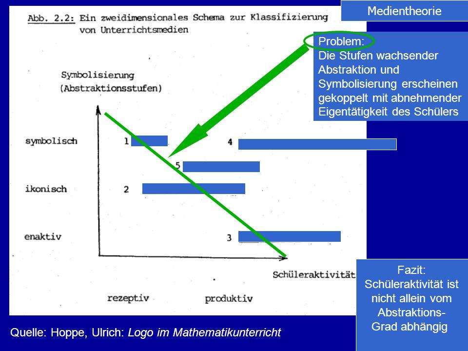 Medientheorie Problem: Die Stufen wachsender. Abstraktion und. Symbolisierung erscheinen. gekoppelt mit abnehmender.