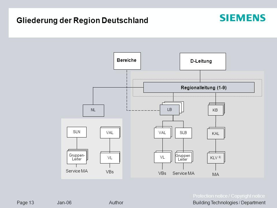 Gliederung der Region Deutschland