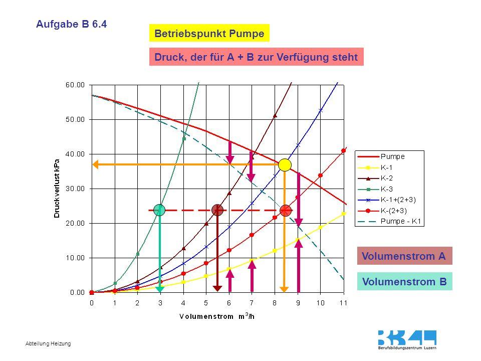 Aufgabe B 6.4 Betriebspunkt Pumpe. Druck, der für A + B zur Verfügung steht.