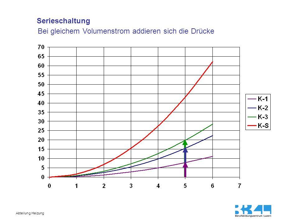 Serieschaltung Bei gleichem Volumenstrom addieren sich die Drücke
