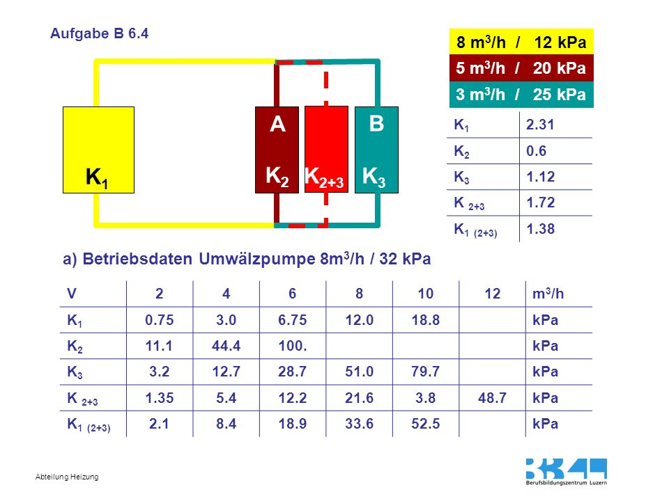 A B K1 K2 K2+3 K3 8 m3/h / 12 kPa 5 m3/h / 20 kPa 3 m3/h / 25 kPa