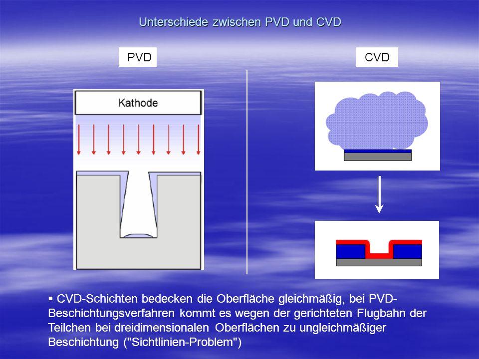 Unterschiede zwischen PVD und CVD