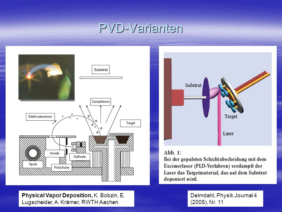 PVD-Varianten Physical Vapor Deposition, K. Bobzin, E.