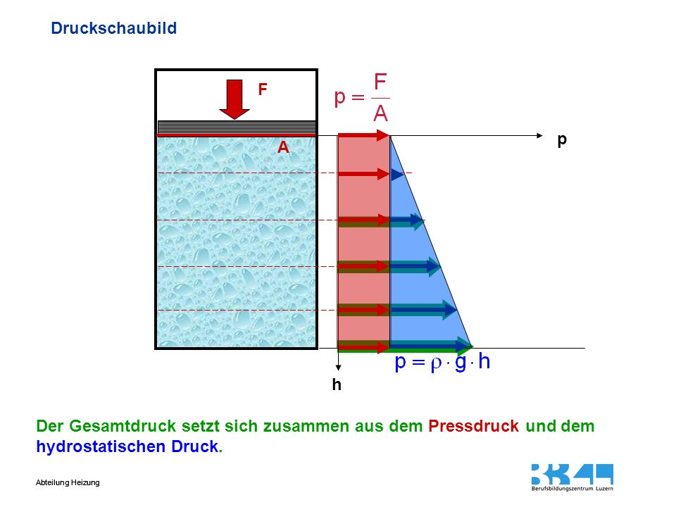 Druckschaubild F. p. A. h.