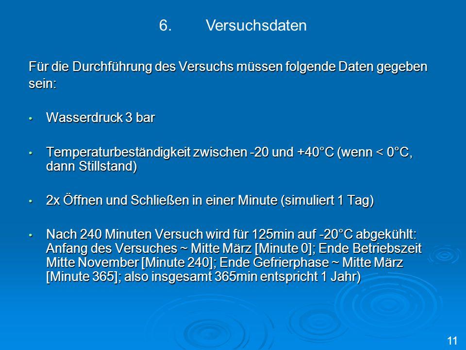 6. VersuchsdatenFür die Durchführung des Versuchs müssen folgende Daten gegeben. sein: Wasserdruck 3 bar.