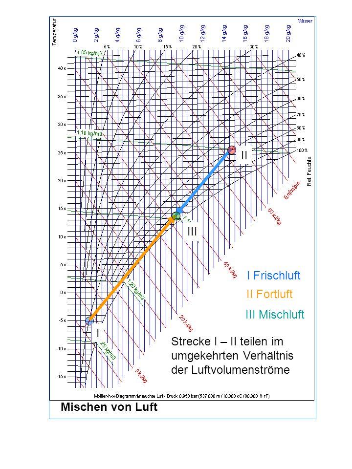 II III. I Frischluft. II Fortluft. III Mischluft. I. Strecke I – II teilen im umgekehrten Verhältnis der Luftvolumenströme.