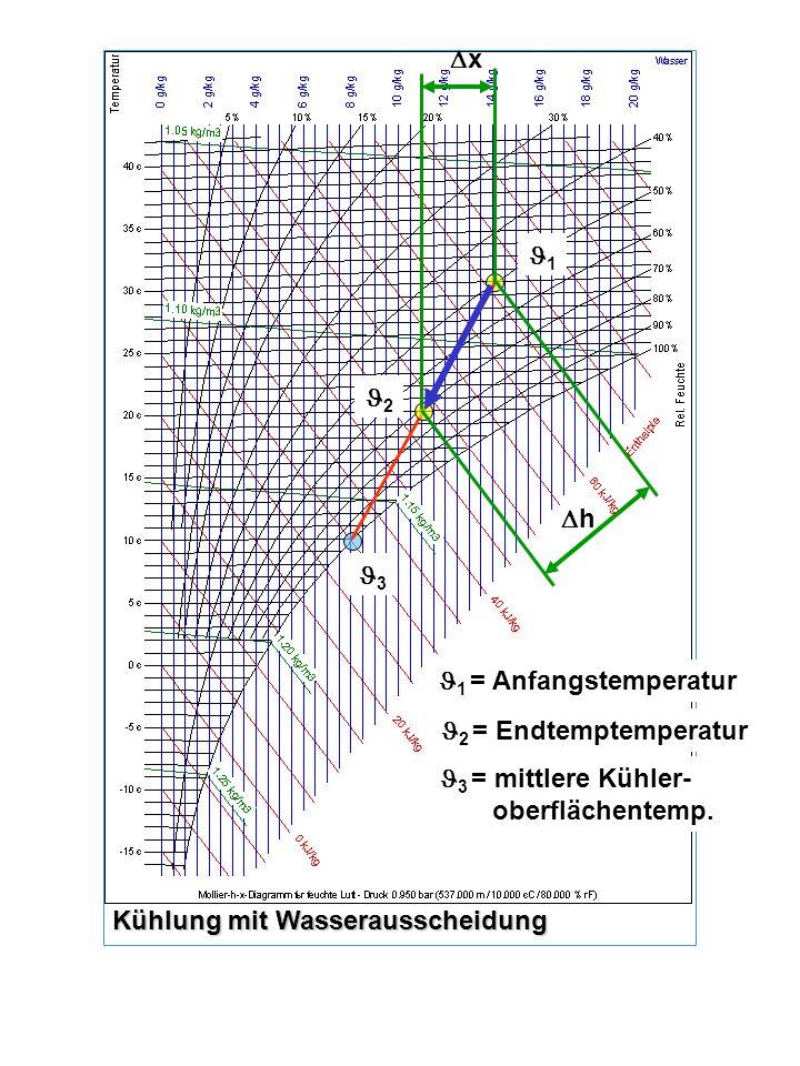 x 1. 2. h. 3. 1 = Anfangstemperatur. 2 = Endtemptemperatur. 3 = mittlere Kühler- oberflächentemp.
