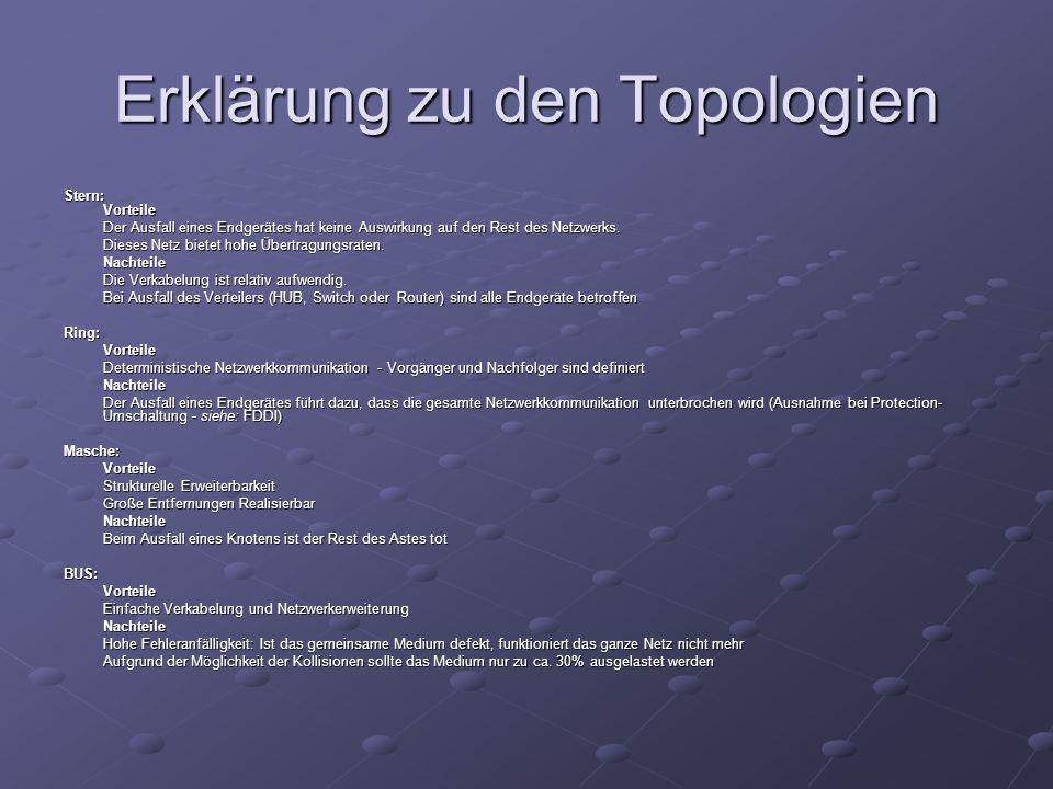 Erklärung zu den Topologien